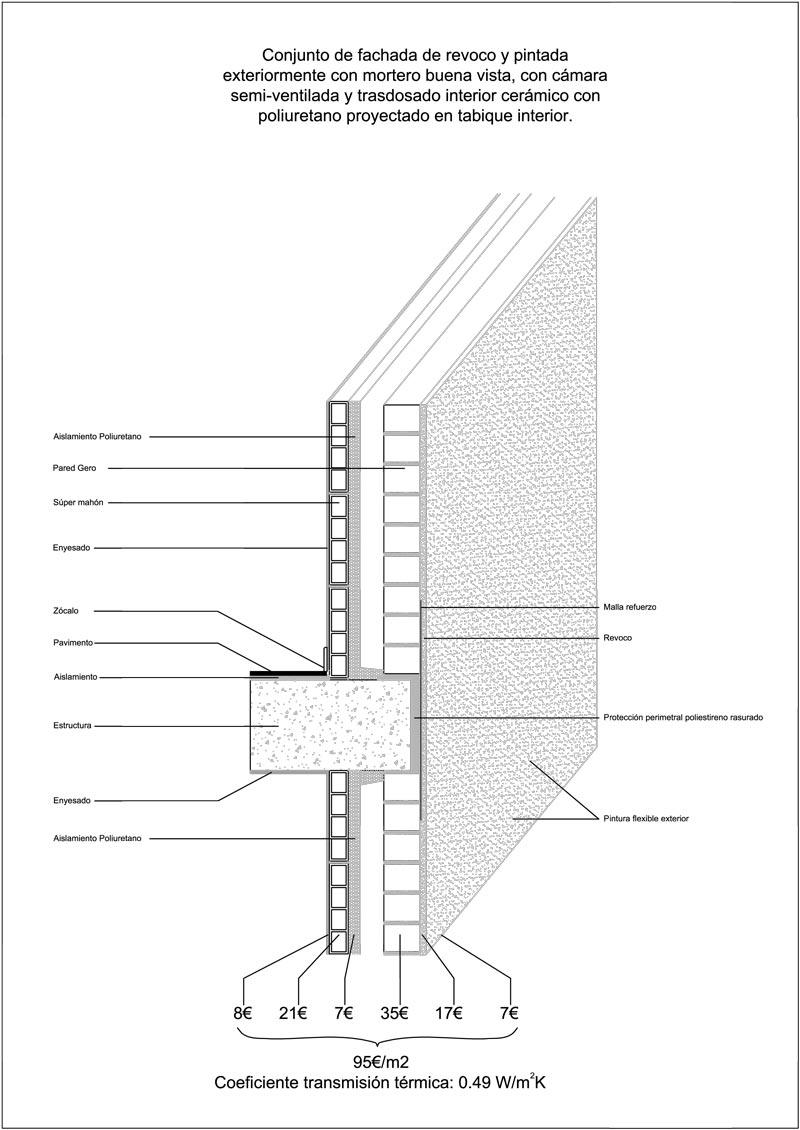 comparativa de tipo de fachadas